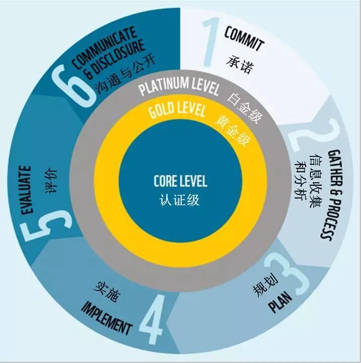 AWS国际可持续水管理标准